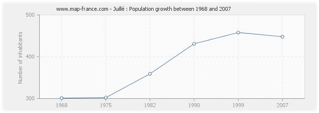 Population Juillé