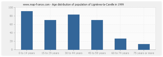 Age distribution of population of Lignières-la-Carelle in 1999