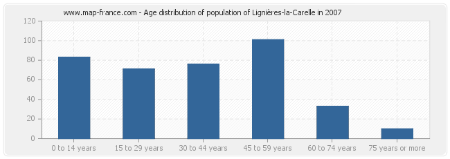 Age distribution of population of Lignières-la-Carelle in 2007