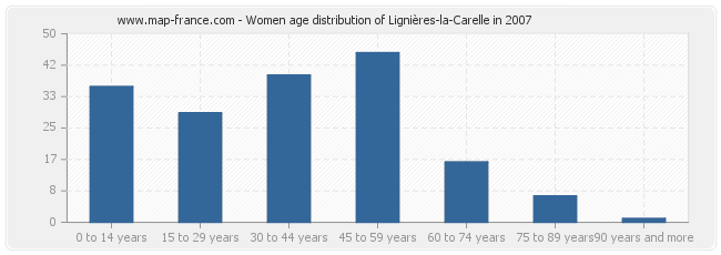 Women age distribution of Lignières-la-Carelle in 2007