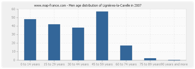 Men age distribution of Lignières-la-Carelle in 2007