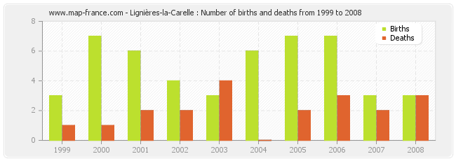Lignières-la-Carelle : Number of births and deaths from 1999 to 2008