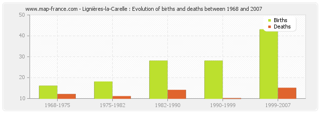 Lignières-la-Carelle : Evolution of births and deaths between 1968 and 2007