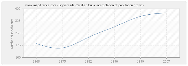 Lignières-la-Carelle : Cubic interpolation of population growth