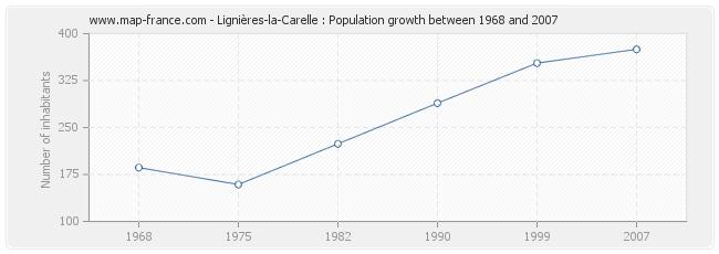 Population Lignières-la-Carelle
