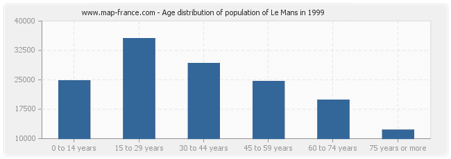 Age distribution of population of Le Mans in 1999