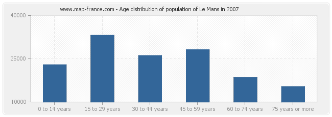 Age distribution of population of Le Mans in 2007