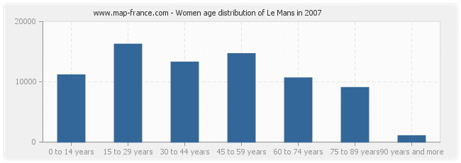 Women age distribution of Le Mans in 2007