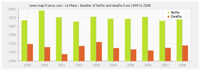Le Mans : Number of births and deaths from 1999 to 2008