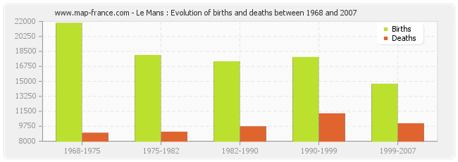 Le Mans : Evolution of births and deaths between 1968 and 2007