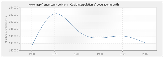 Le Mans : Cubic interpolation of population growth