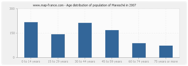 Age distribution of population of Maresché in 2007