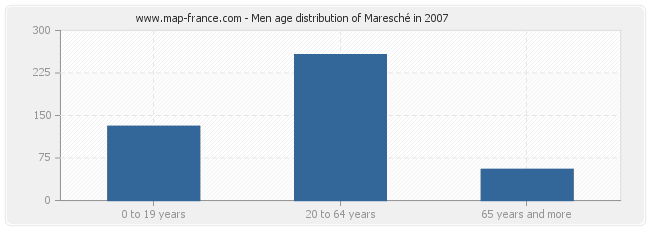 Men age distribution of Maresché in 2007