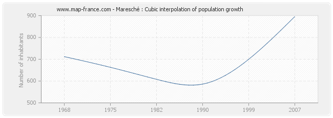 Maresché : Cubic interpolation of population growth