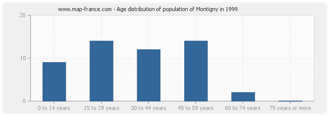 Age distribution of population of Montigny in 1999