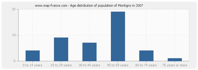 Age distribution of population of Montigny in 2007