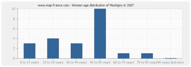 Women age distribution of Montigny in 2007