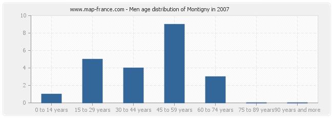 Men age distribution of Montigny in 2007