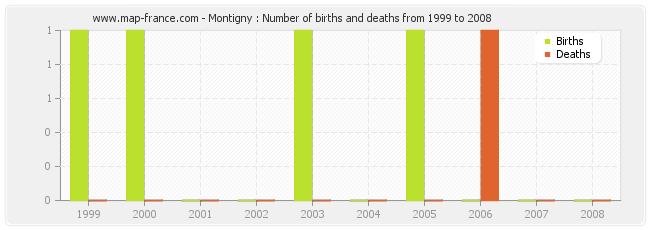 Montigny : Number of births and deaths from 1999 to 2008