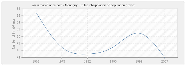 Montigny : Cubic interpolation of population growth