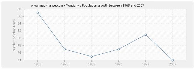 Population Montigny