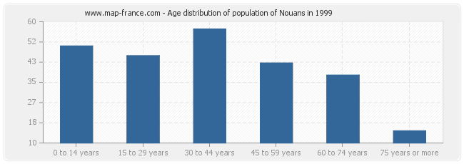 Age distribution of population of Nouans in 1999