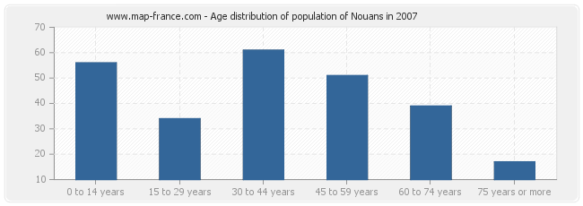 Age distribution of population of Nouans in 2007