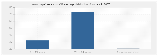 Women age distribution of Nouans in 2007