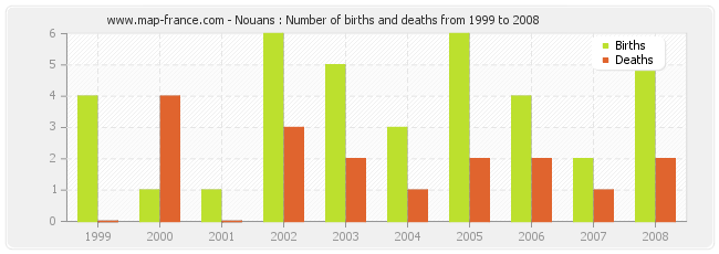 Nouans : Number of births and deaths from 1999 to 2008