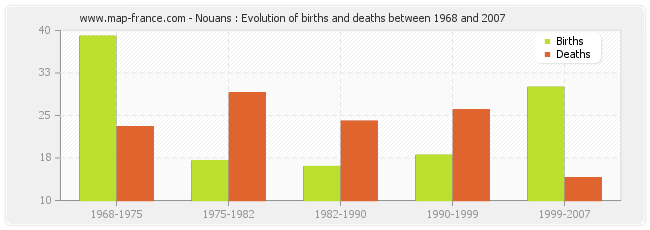 Nouans : Evolution of births and deaths between 1968 and 2007