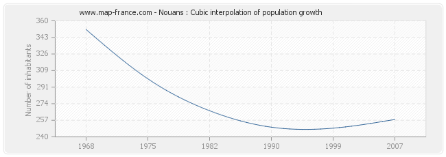 Nouans : Cubic interpolation of population growth