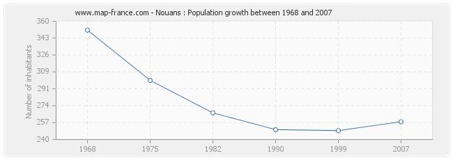 Population Nouans
