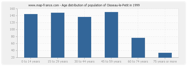 Age distribution of population of Oisseau-le-Petit in 1999