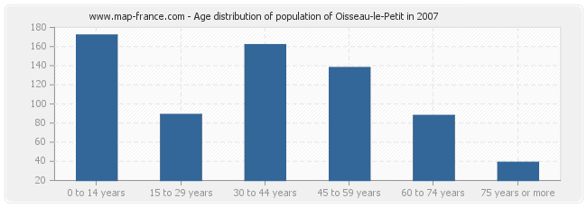 Age distribution of population of Oisseau-le-Petit in 2007