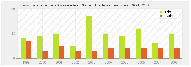 Oisseau-le-Petit : Number of births and deaths from 1999 to 2008
