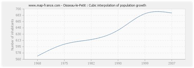 Oisseau-le-Petit : Cubic interpolation of population growth