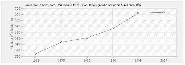 Population Oisseau-le-Petit