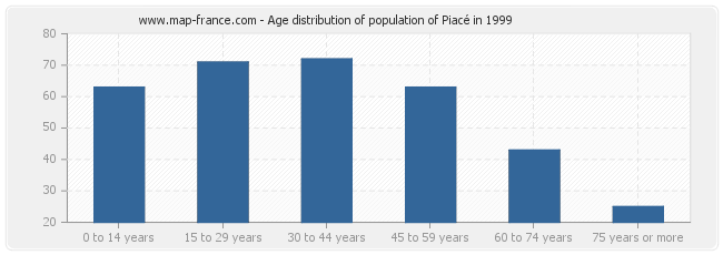 Age distribution of population of Piacé in 1999