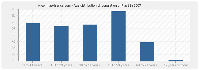 Age distribution of population of Piacé in 2007