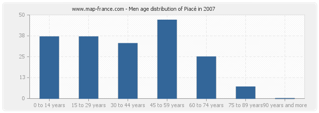 Men age distribution of Piacé in 2007