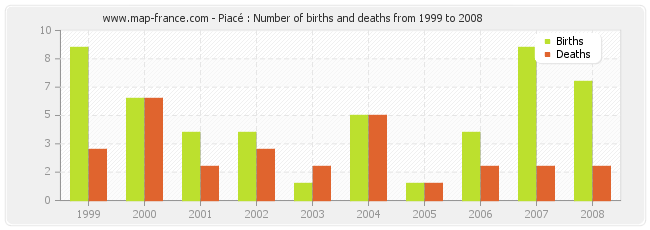Piacé : Number of births and deaths from 1999 to 2008