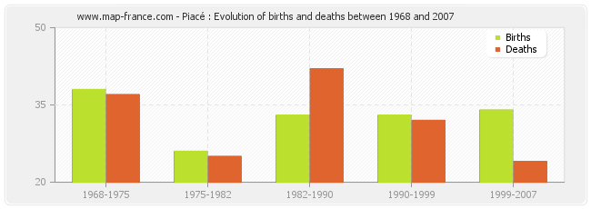Piacé : Evolution of births and deaths between 1968 and 2007