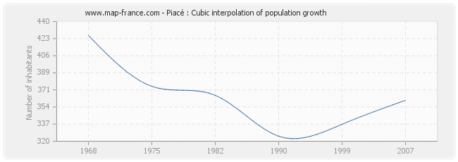 Piacé : Cubic interpolation of population growth