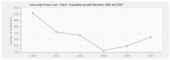Population Piacé