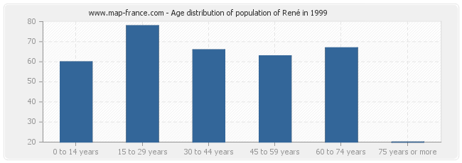 Age distribution of population of René in 1999