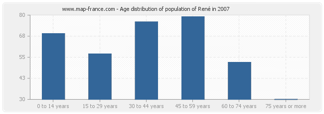Age distribution of population of René in 2007