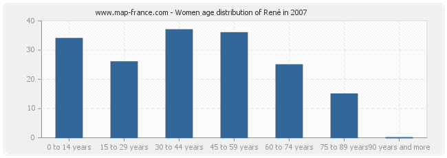 Women age distribution of René in 2007