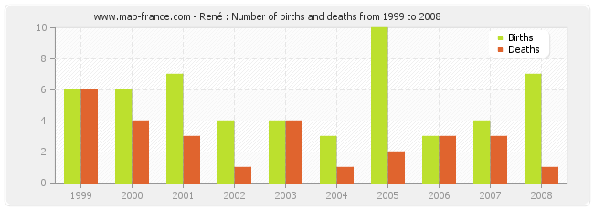 René : Number of births and deaths from 1999 to 2008