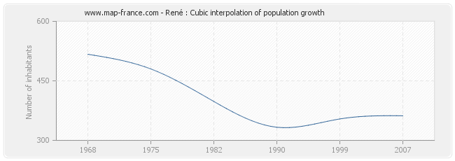 René : Cubic interpolation of population growth