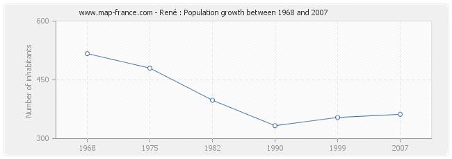 Population René